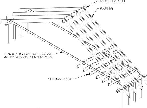 Rafter Ties And Ridge Beams Inspector Group Building